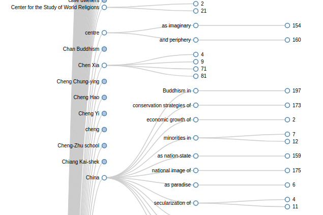 Collapsible tree visualization of an index