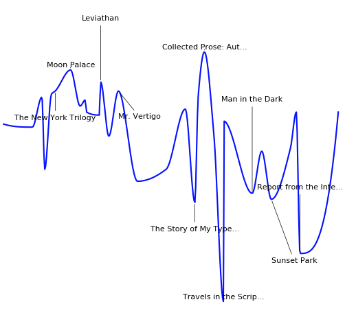 Chart of Paul Auster's works